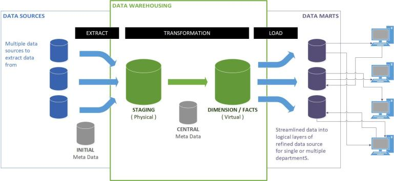Business Intelligence DWH Architecture