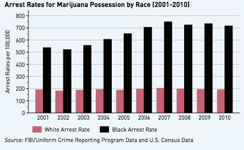 a graph shows the rate of arrest for marijuana
