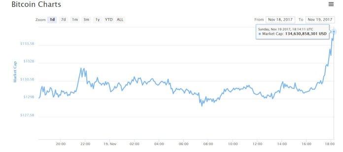 Bitcoin-Market-Cap-1120