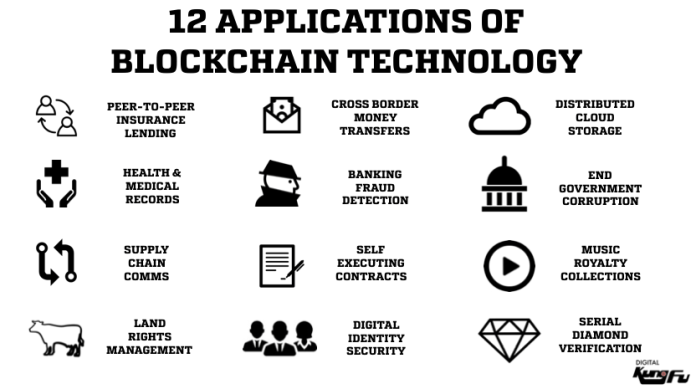 12-applications-of-blockchain-tech