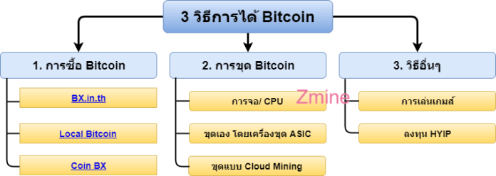 drawit-diagram-Bitcoin-