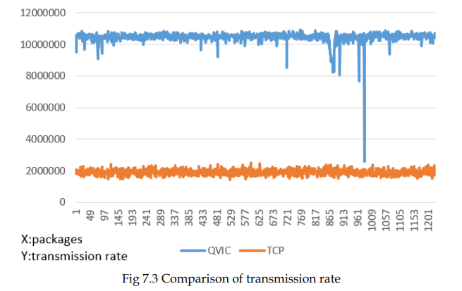 seele-comparison-of-transmission-rate