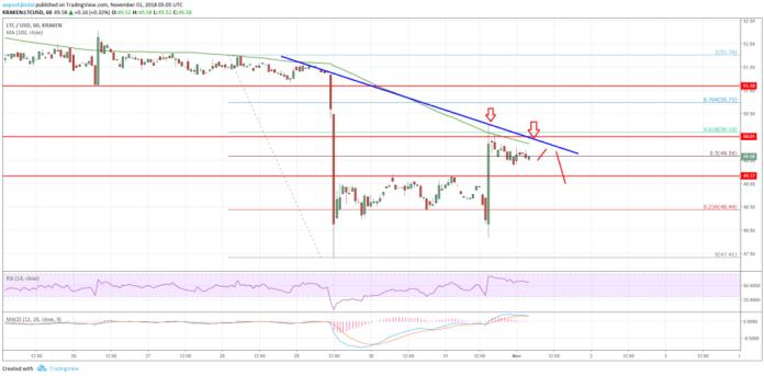 Litecoin_Price_Chart-1024x504