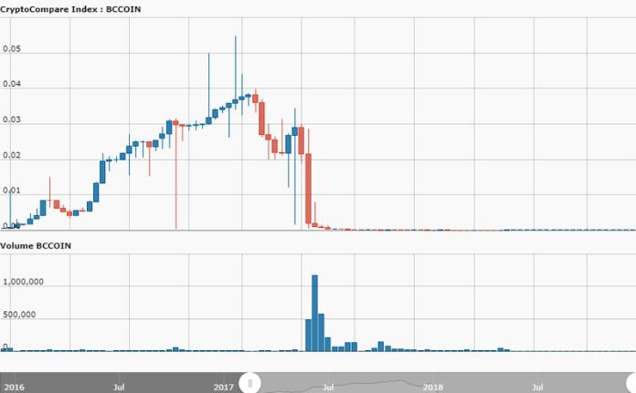 bcc_chart.png__800x495_q85_crop_subsampling-2_upscale