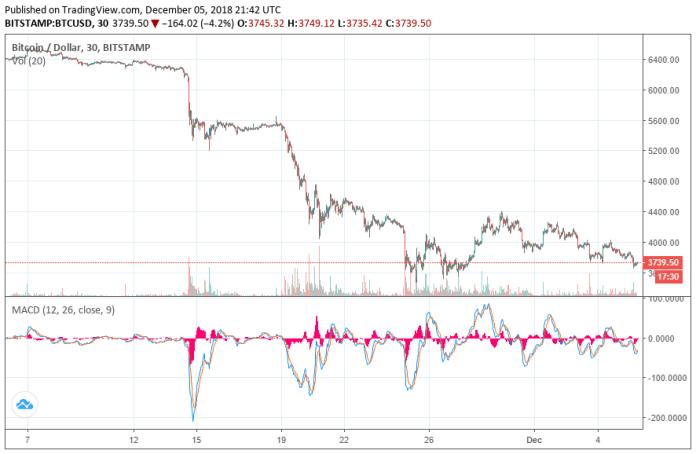 bitcoin-price-30-day-dec5