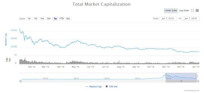 crypto-bubble-crash-market-cap-jan7