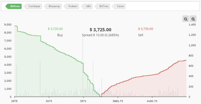 cryptocompare_bitfinex_orderbook.png__800x416_q85_crop_subsampling-2_upscale