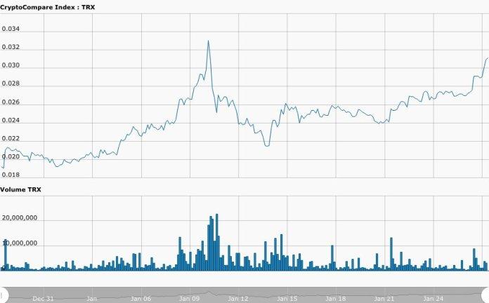 trx_-_one_month_chart_-_27_jan_2019.png__887x550_q85_crop_subsampling-2_upscale