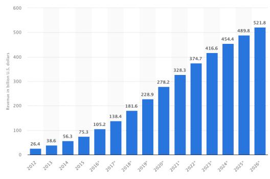 5-Image-1-Public-cloud-revenue-worldwide-.png