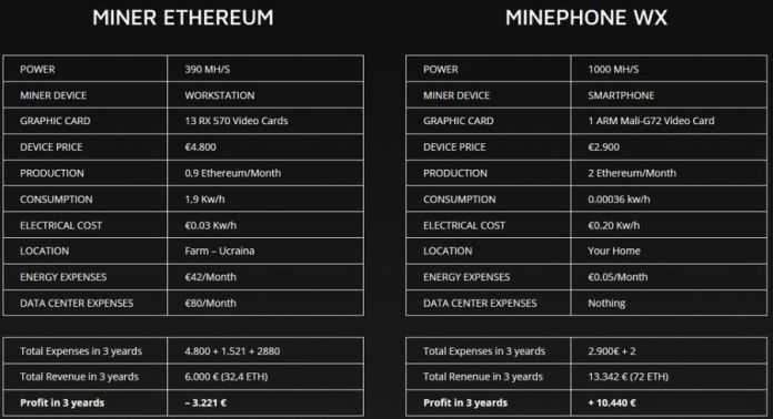 Minephone-WX-comparison-with-regular-Ethereum-mining-rig.-1024x556