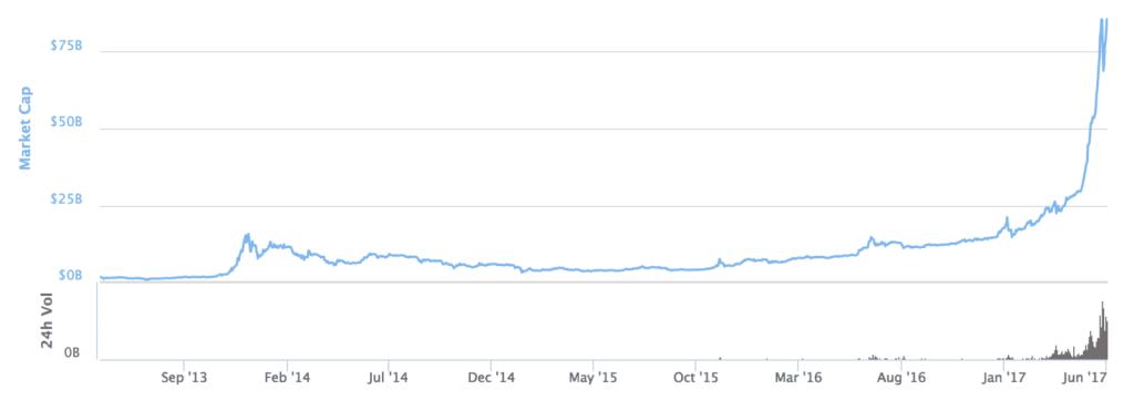 Bitcoin Forecasting