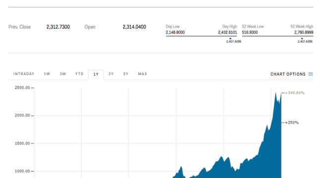 Bitcoin is taking off after China's biggest exchanges allow withdrawals