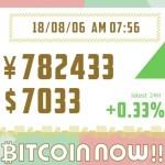【18/08/06】ビットコインの価格予想!毎日更新中!テクニカル分析×ファンダ分析で上げ下げの理由をずばり解明!