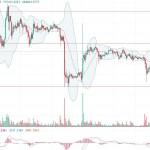 【仮想通貨】ビットコイン 73万で反発!! 値動き分析 11月5日