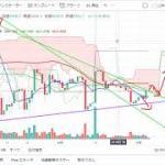【仮想通貨最前線】チャート分析【ビットコイン】11.6