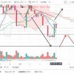 【仮想通貨 ビットコイン】セリクラはどうなる?!チャート分析12.5