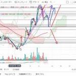 【仮想通貨 ビットコイン】さらに上昇するか?!チャート分析12.23