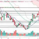 【仮想通貨 ビットコイン】暴落。。。チャート分析12.26