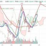 【仮想通貨 ETH+LTC+XEM】すべて上昇中!チャート分析2.24