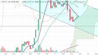 【仮想通貨 ビットコイン(BTC)】さらに上昇?!チャート分析3.17