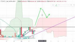 【仮想通貨 ビットコイン】上値が重いが上昇なるか?!チャート分析3.2