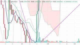 【仮想通貨 リップル】いつまで下落し続?!チャート分析3.10