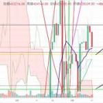 【仮想通貨 ビットコイン】レンジ相場からぬけだせるか?!チャート分析3.11