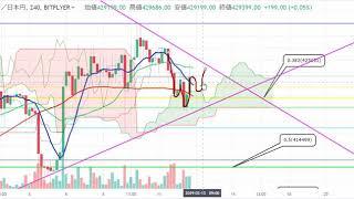【仮想通貨 ビットコイン】下落からの反転、今後をチャート分析!3.12