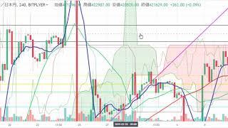 【仮想通貨 ビットコイン】上昇しそうな雰囲気。。。チャート分析3.15