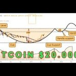 Bitcoin ready for 20.000 USD, are you ready ?
