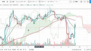 【仮想通貨 ライトコイン(LTC)】急反発からどうなる?!チャート分析6.29(Litecoin)