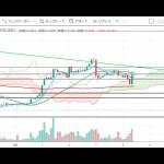 【仮想通貨 ビットコイン(BTC)】4時間足の長期線で大きく反発上昇!今後のシナリオをチャート分析9.9(Bitcoin)