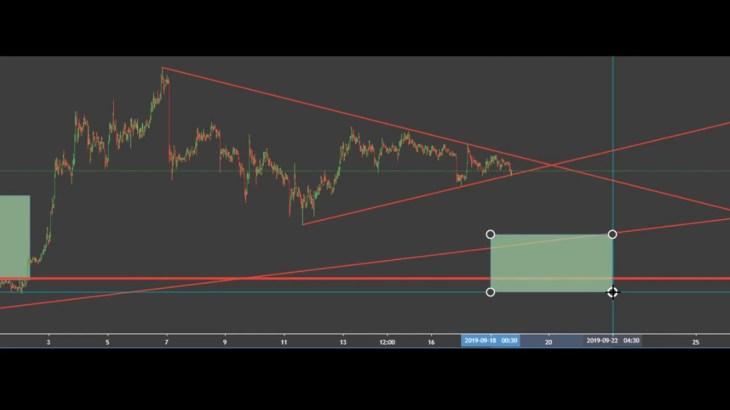 ビットコイン FX トレンドの見方とトレンドラインの引き方   bitcoin