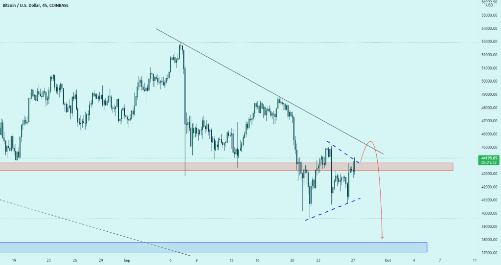 Waiting for the opportunity to sell with BTCUSD
