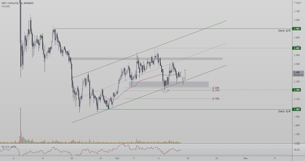 SXPUSDT Daily S/R  Ascending Channel  Price Action  Trend