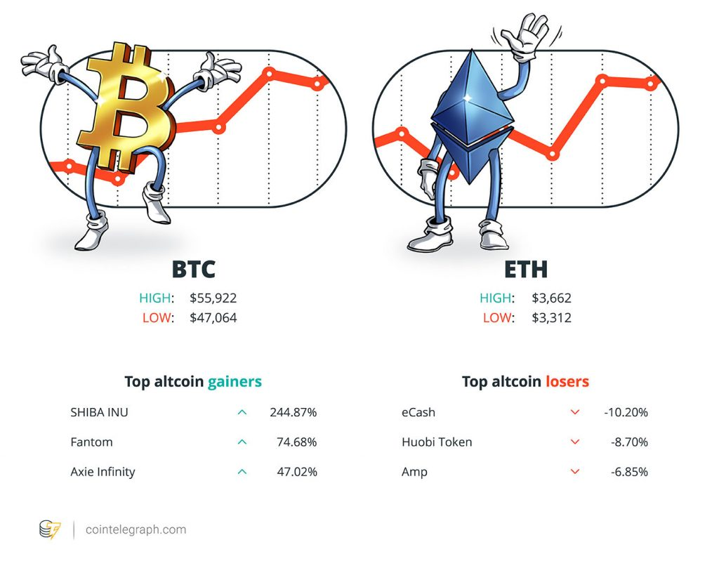 CoinSwitch Kuber becomes crypto unicorn, Bitcoin returns to a $1T market cap, and a bullish 2017 Ethereum fractal resurfaces: Hodler's Digest, Oct. 3-9