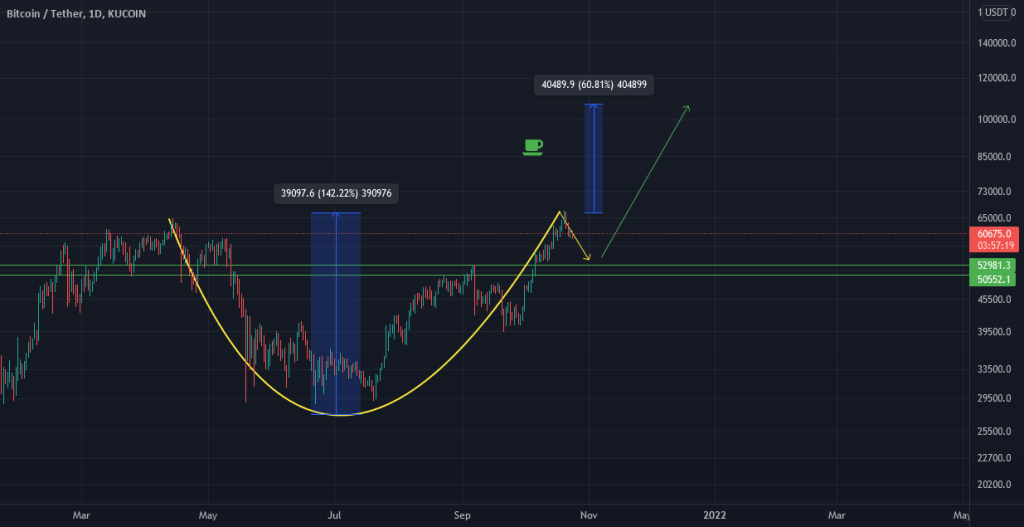is that a cup & handle pattern ?