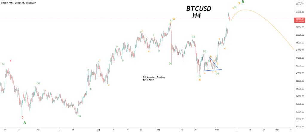 Elliott Wave count for Bitcoin
