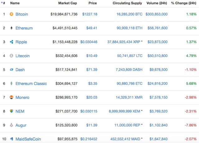 Bitcoin bei Edeka
