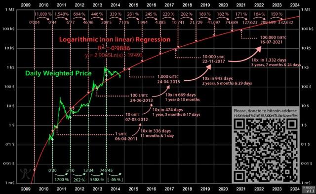 Bitcoin Vorhersage