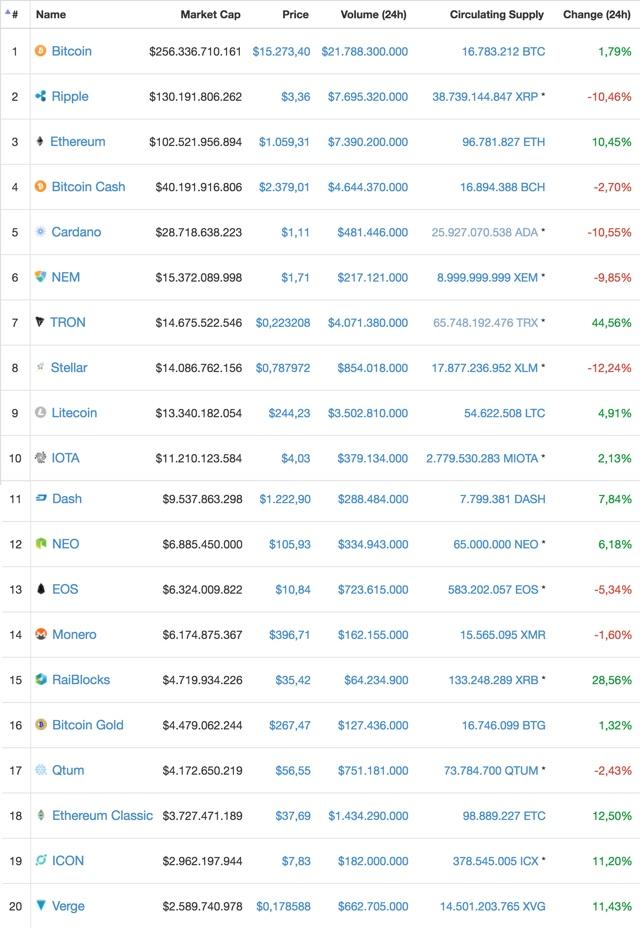 Bitcoin Ende
