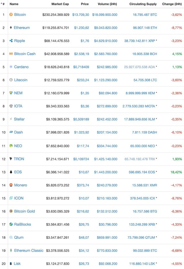 Bitcoin Mining Profite