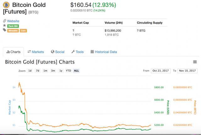 比特幣黃金將正式支持公開挖礦 協議禁止使用部分礦機 — Bitcoin.HK | 比特幣一站式資訊新聞平臺