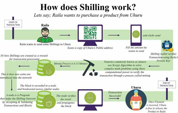 Digital Shilling Kenya
