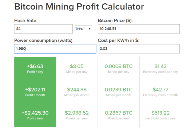 how much does it cost to mine 1 bitcoin
