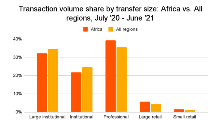 Crypto Market in Africa