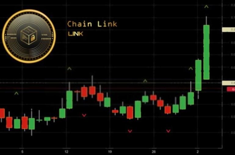 ChainLink em ascensão