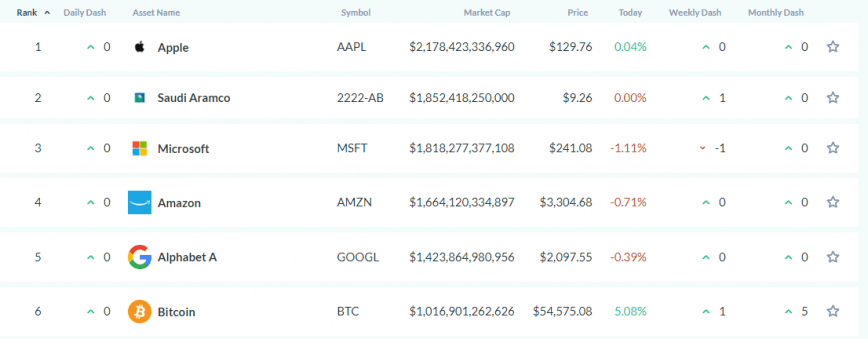 valor de mercado do bitcoin / 6º sexto ativo mais valioso
