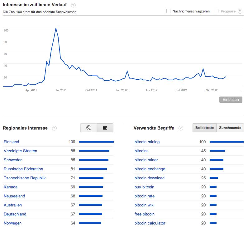Google Trend für den Begriff Bitcoin