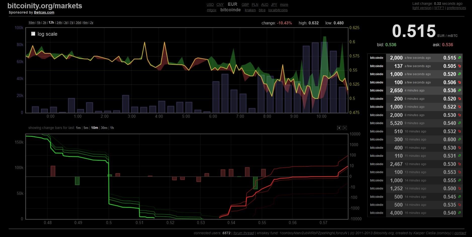 Bitcoinity_btcde_crash_2
